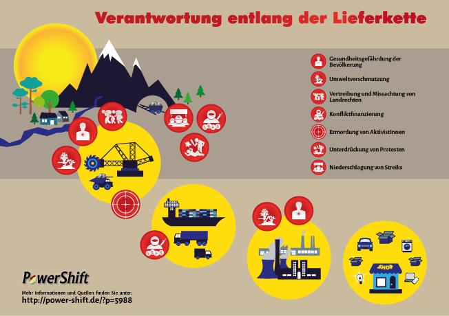 Infographik: Verantwortung entlang der Lieferkette deutscher Unternehmen