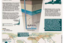 "PowerShift-Infografik ""Fracking in Nord und Süd"""