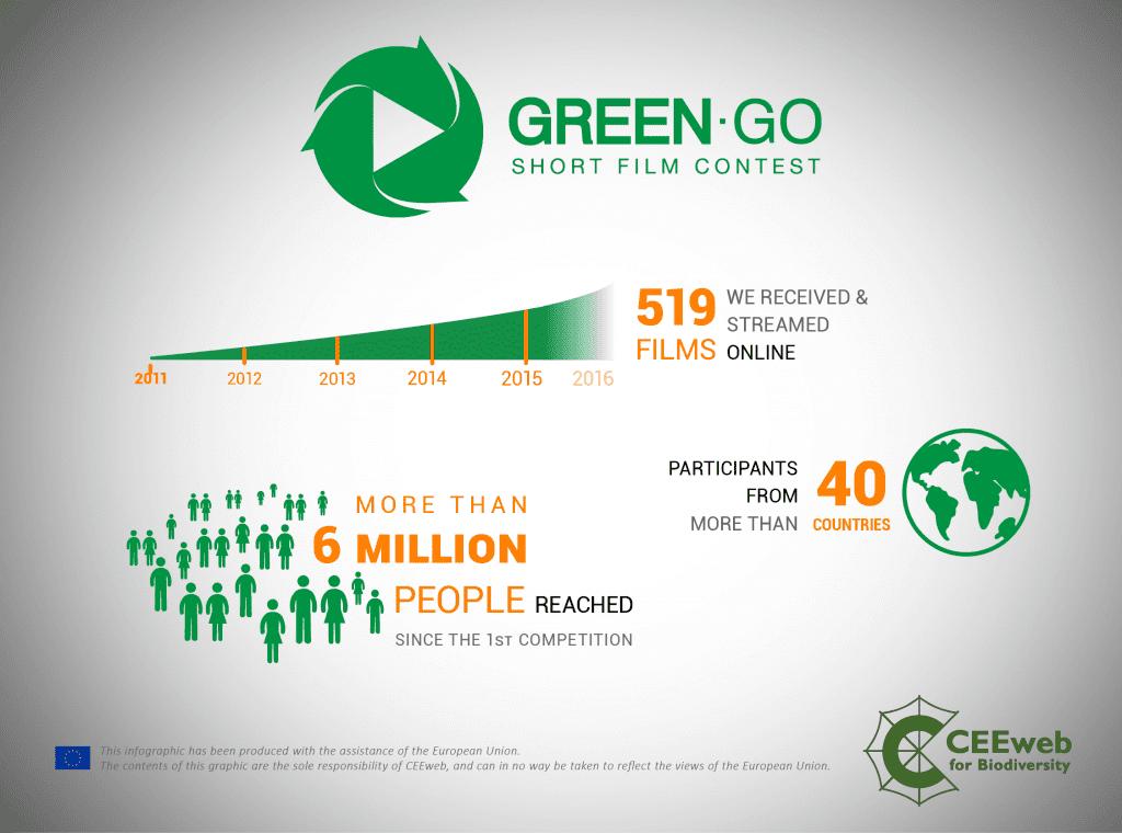 Das Green Go Filmfestival
