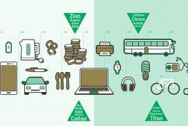 Graphische Darstellung der einzelnen Bereiche, in denen Rohstoffe genutzt werden (Transportmittel, Elektronik, Haushaltswaren).